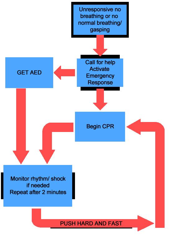 Simple BLS Algorithm